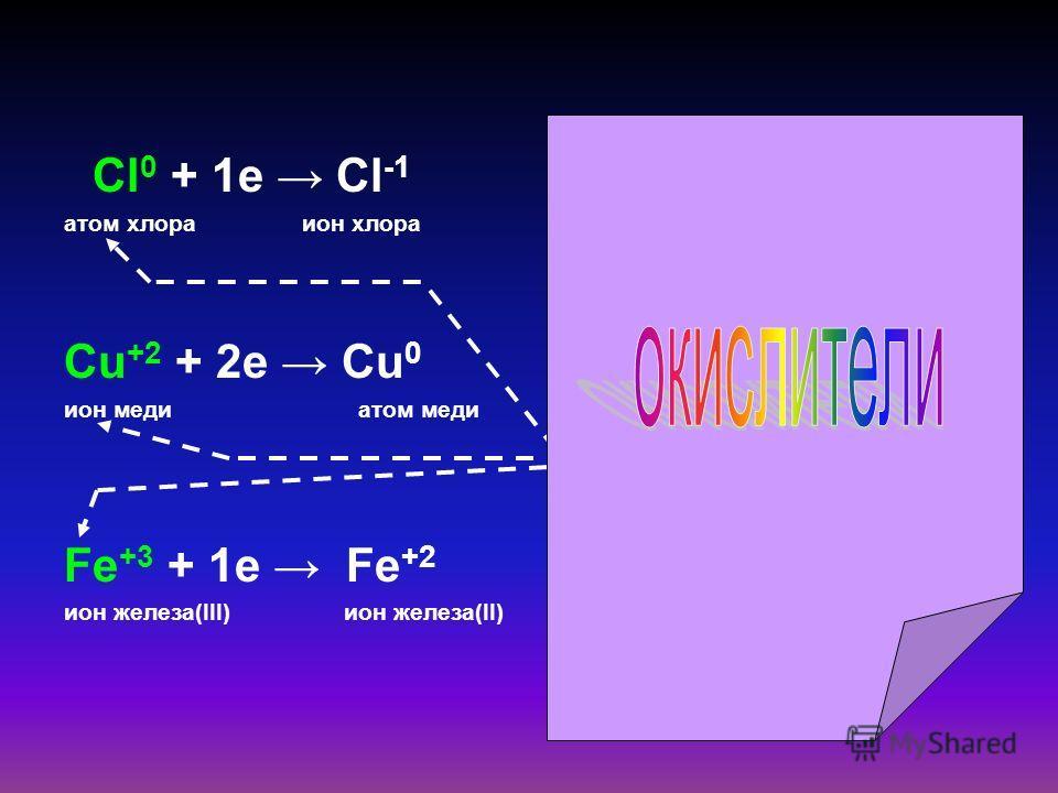 Cl 0 + 1e Cl -1 атом хлора ион хлора Cu +2 + 2e Cu 0 ион меди атом меди Fe +3 + 1e Fe +2 ион железа(III) ион железа(II) Атомы, ионы или молекулы, принимающие электроны, называют окислителями