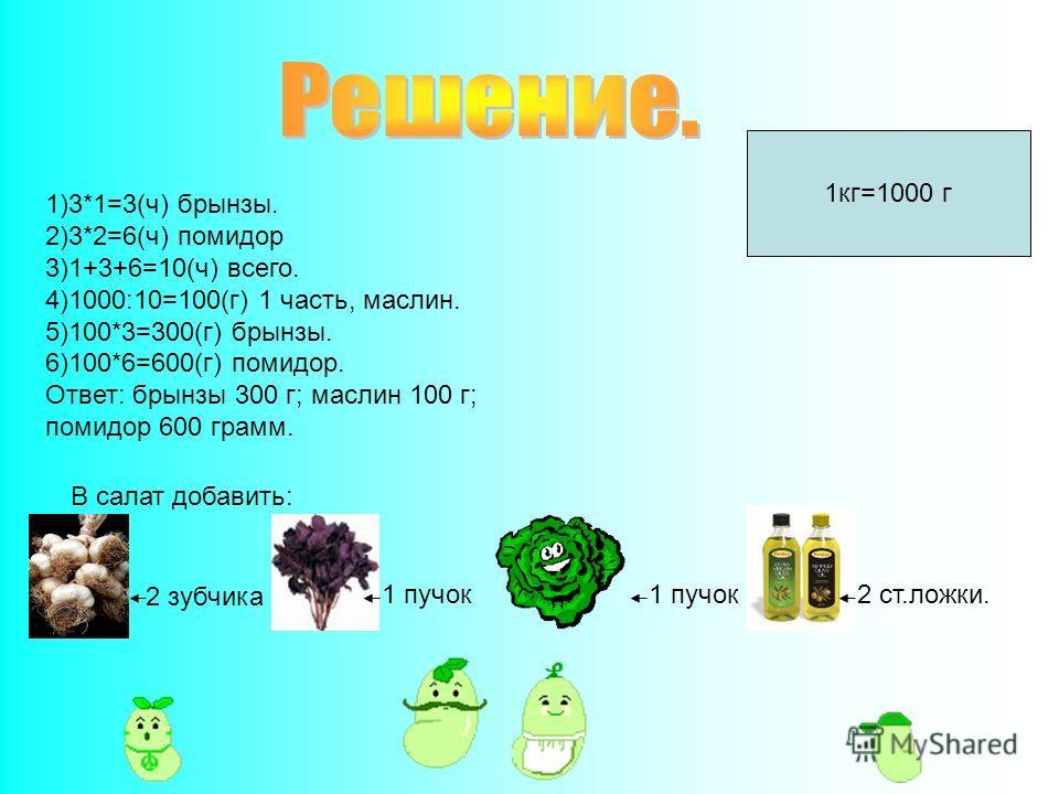 1)3*1=3(ч) брынзы. 2)3*2=6(ч) помидор 3)1+3+6=10(ч) всего. 4)1000:10=100(г) 1 часть, маслин. 5)100*3=300(г) брынзы. 6)100*6=600(г) помидор. Ответ: брынзы 300 г; маслин 100 г; помидор 600 грамм. 1 кг=1000 г В салат добавить: 2 зубчика 1 пучок 2 ст.лож