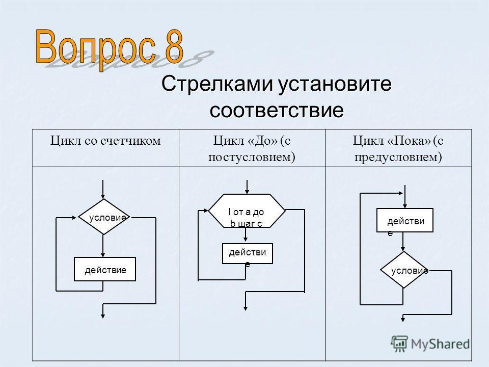 Стрелками установите соответствие условие действие условие действи е I от а до b шаг с действи е Цикл со счетчиком Цикл «До» (с постусловием) Цикл «Пока» (с предусловием)