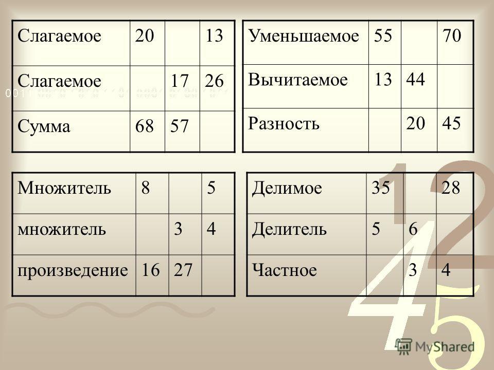 Слагаемое 2013 Слагаемое 1726 Сумма 6857 Множитель 85 множитель 34 произведение 1627 Делимое 3528 Делитель 56 Частное 34 Уменьшаемое 5570 Вычитаемое 1344 Разность 2045