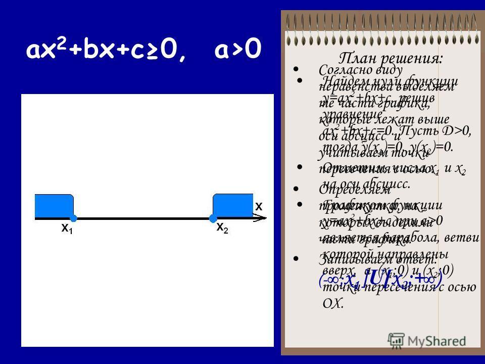 ax 2 +bx+c0, a>0 План решения: Найдем нули функции у=ax 2 +bx+c, решив уравнение ах 2 +bx+c=0. Пусть Д>0, тогда у(х 1 )=0, у(х 2 )=0. Отметим числа х 1 и х 2 на оси абсцисс. Графиком функции у=ax 2 +bx+c при a>0 является парабола, ветви которой напра