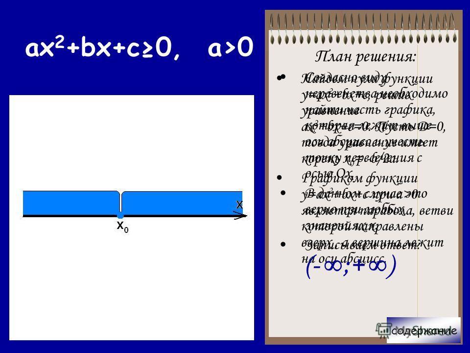 План решения: Найдем нули функции у=ax 2 +bx+c, решив уравнение ах 2 +bx+c=0. Пусть Д=0, тогда уравнение имеет корень х 0 = -b/2a. Графиком функции у=ax 2 +bx+c при a>0 является парабола, ветви которой направлены вверх, а вершина лежит на оси абсцисс