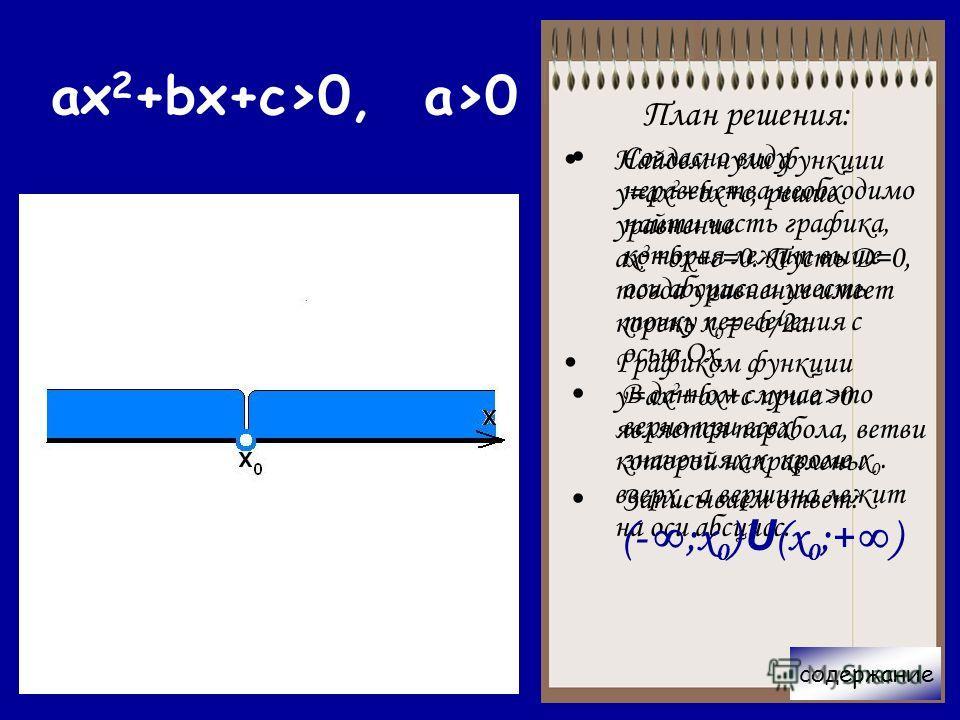 содержание План решения: Найдем нули функции у=ax 2 +bx+c, решив уравнение ах 2 +bx+c=0. Пусть Д=0, тогда уравнение имеет корень х 0 = -b/2a. Графиком функции у=ax 2 +bx+c при a>0 является парабола, ветви которой направлены вверх, а вершина лежит на