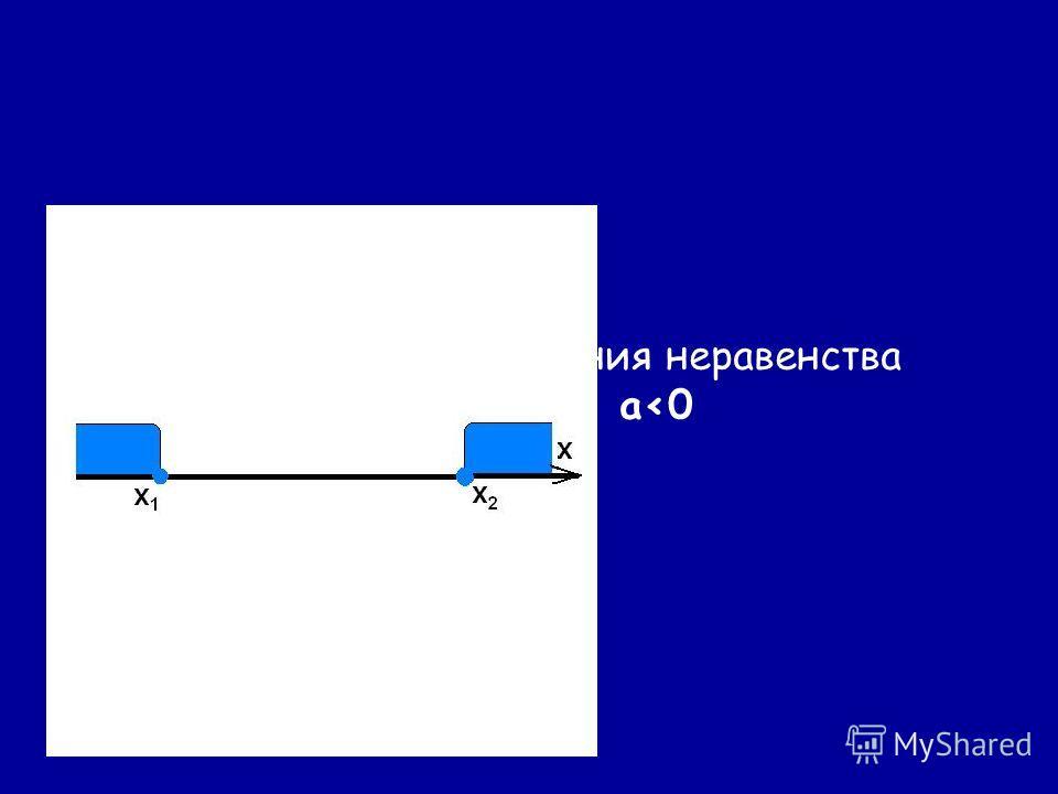 Повторите этапы решения неравенства ax 2 +bx+c0, a