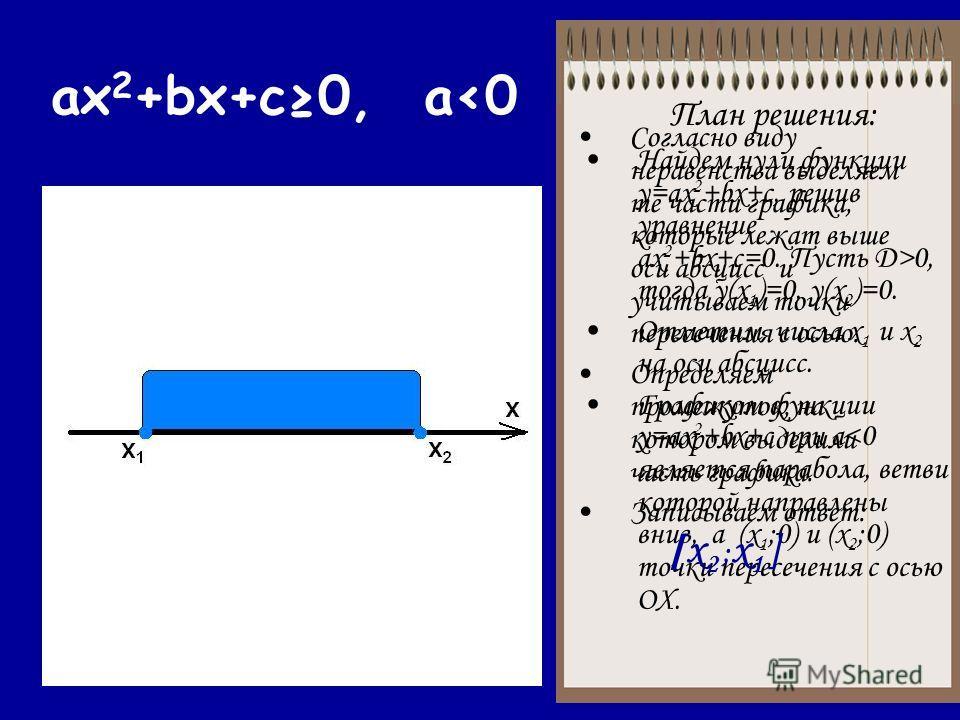 ax 2 +bx+c0, a0, тогда у(х 1 )=0, у(х 2 )=0. Отметим числа х 1 и х 2 на оси абсцисс. Графиком функции у=ax 2 +bx+c при a