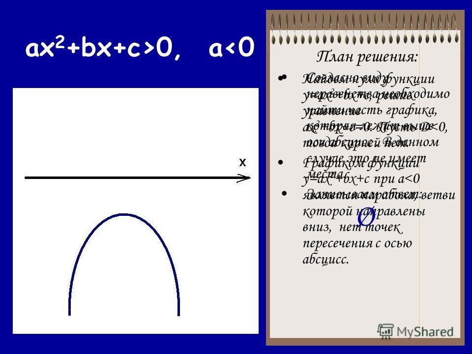 ax 2 +bx+c>0, a