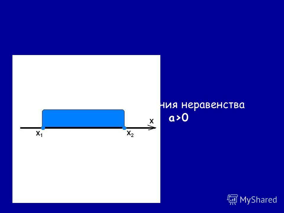 Повторите этапы решения неравенства ax 2 +bx+c0, a>0