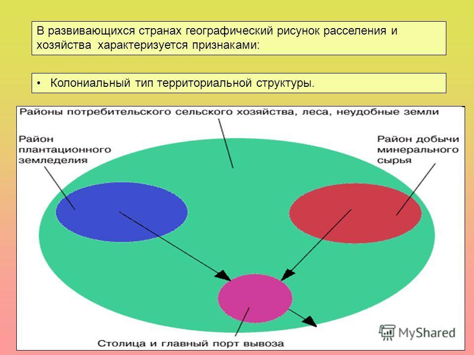 В развивающихся странах географический рисунок расселения и хозяйства характеризуется признаками: Колониальный тип территориальной структуры. Роль главного центра всей территории в развивающейся стране обычно выполняет ее столица. В приморских страна
