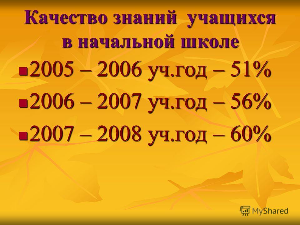 Качество знаний учащихся в начальной школе 2005 – 2006 уч.год – 51% 2005 – 2006 уч.год – 51% 2006 – 2007 уч.год – 56% 2006 – 2007 уч.год – 56% 2007 – 2008 уч.год – 60% 2007 – 2008 уч.год – 60%