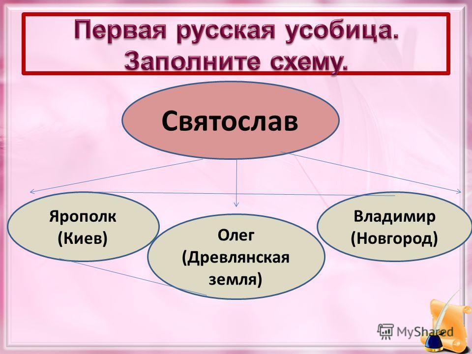 Святослав Ярополк (Киев) Олег (Древлянская земля) Владимир (Новгород)