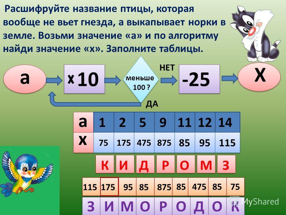 а X 10 НЕТ -25 меньше 100 ? 75 175 475 875 85 95 115 ДА а х 1259111214 Расшифруйте название птицы, которая вообще не вьет гнезда, а выкапывает норки в земле. Возьми значение «а» и по алгоритму найди значение «х». Заполните таблицы. КИДРОМЗ М М О О Р