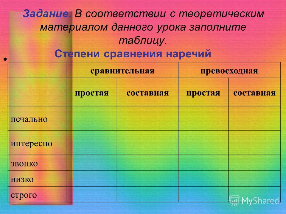 Задание. В соответствии с теоретическим материалом данного урока заполните таблицу. Степени сравнения наречий сравнительнаяпревосходная простаясоставнаяпростаясоставная печально интересно звонко низко строго