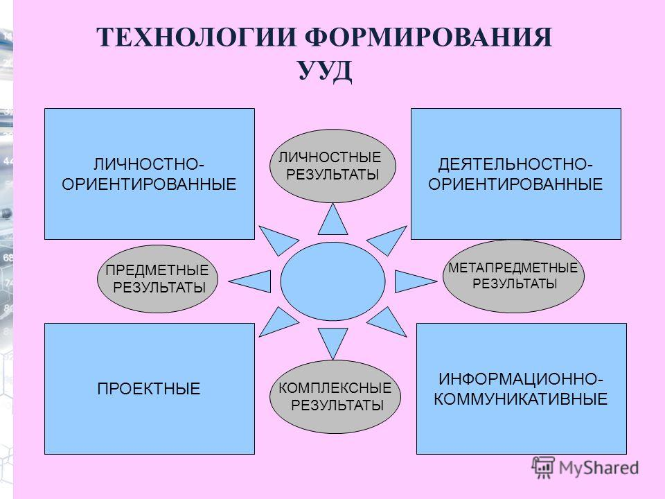 ТЕХНОЛОГИИ ФОРМИРОВАНИЯ УУД ЛИЧНОСТНО- ОРИЕНТИРОВАННЫЕ ИНФОРМАЦИОННО- КОММУНИКАТИВНЫЕ ПРОЕКТНЫЕ ДЕЯТЕЛЬНОСТНО- ОРИЕНТИРОВАННЫЕ ЛИЧНОСТНЫЕ РЕЗУЛЬТАТЫ КОМПЛЕКСНЫЕ РЕЗУЛЬТАТЫ ПРЕДМЕТНЫЕ РЕЗУЛЬТАТЫ МЕТАПРЕДМЕТНЫЕ РЕЗУЛЬТАТЫ