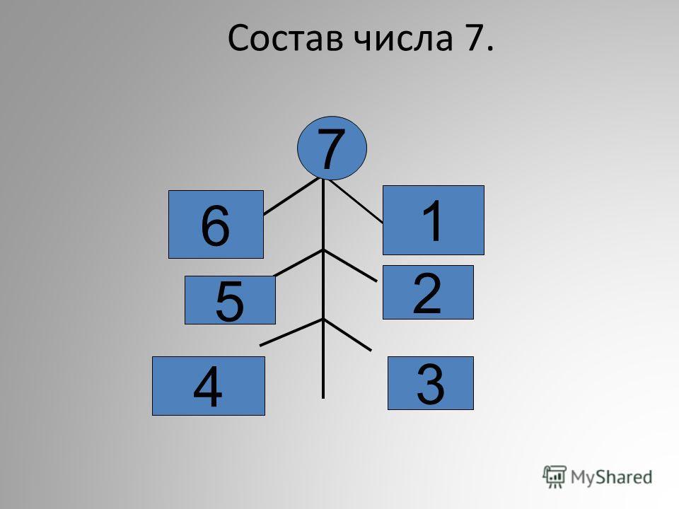 Состав числа 7. 6 1 5 2 4 3 7