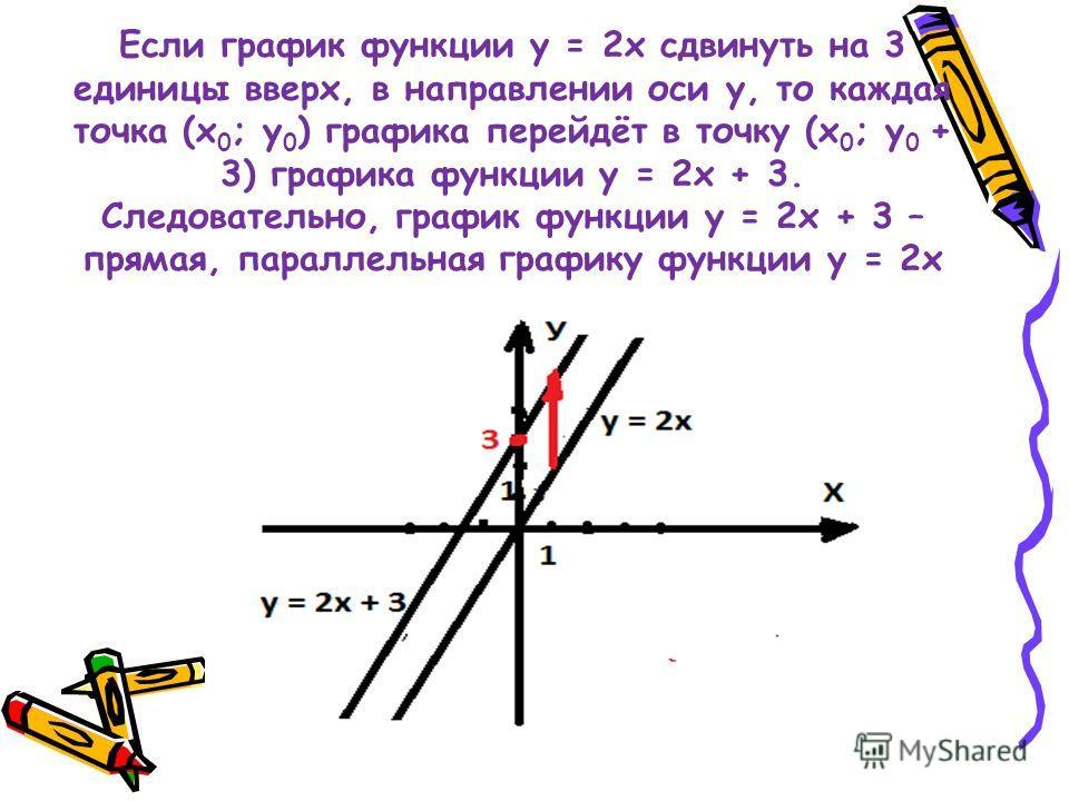 Если график функции у = 2 х сдвинуть на 3 единицы вверх, в направлении оси у, то каждая точка (х 0 ; у 0 ) графика перейдёт в точку (х 0 ; у 0 + 3) графика функции у = 2 х + 3. Следовательно, график функции у = 2 х + 3 – прямая, параллельная графику