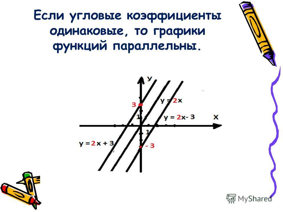 Если угловые коэффициенты одинаковые, то графики функций параллельны.
