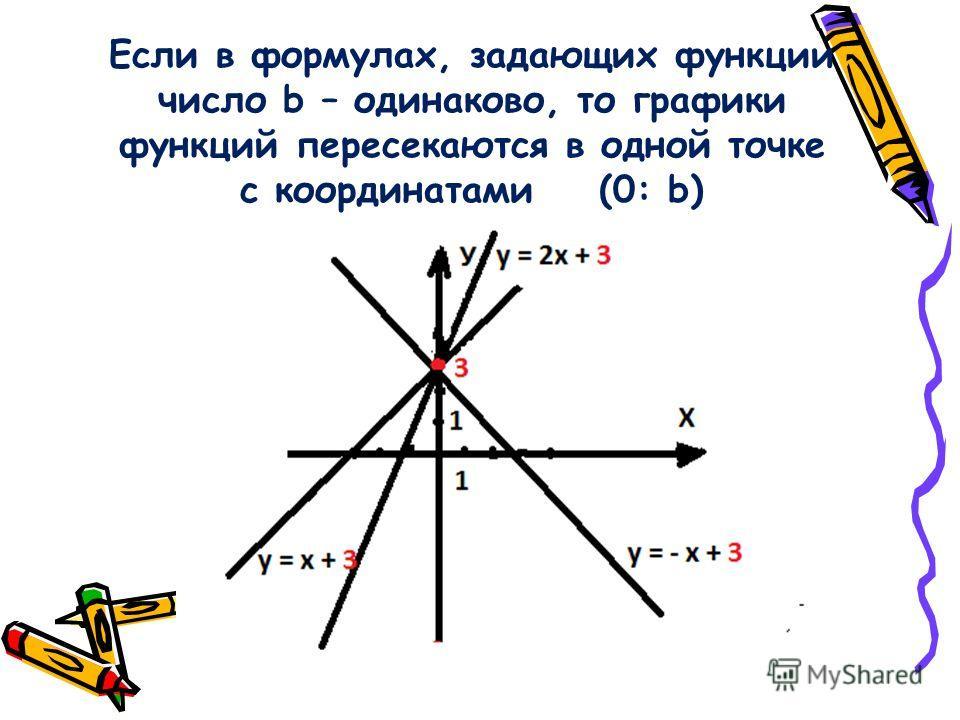 Если в формулах, задающих функции число b – одинаково, то графики функций пересекаются в одной точке с координатами (0: b)