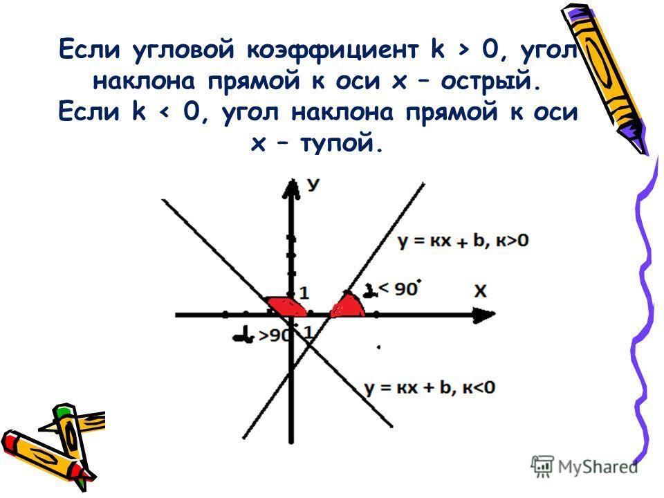 Если угловой коэффициент k > 0, угол наклона прямой к оси х – острый. Если k < 0, угол наклона прямой к оси х – тупой.