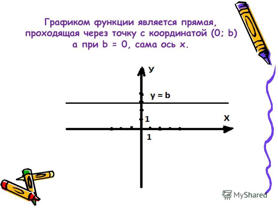 Графиком функции является прямая, проходящая через точку с координатой (0; b) а при b = 0, сама ось х.