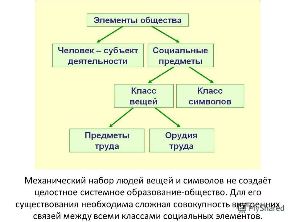Механический набор людей вещей и символов не создаёт целостное системное образование-общество. Для его существования необходима сложная совокупность внутренних связей между всеми классами социальных элементов.