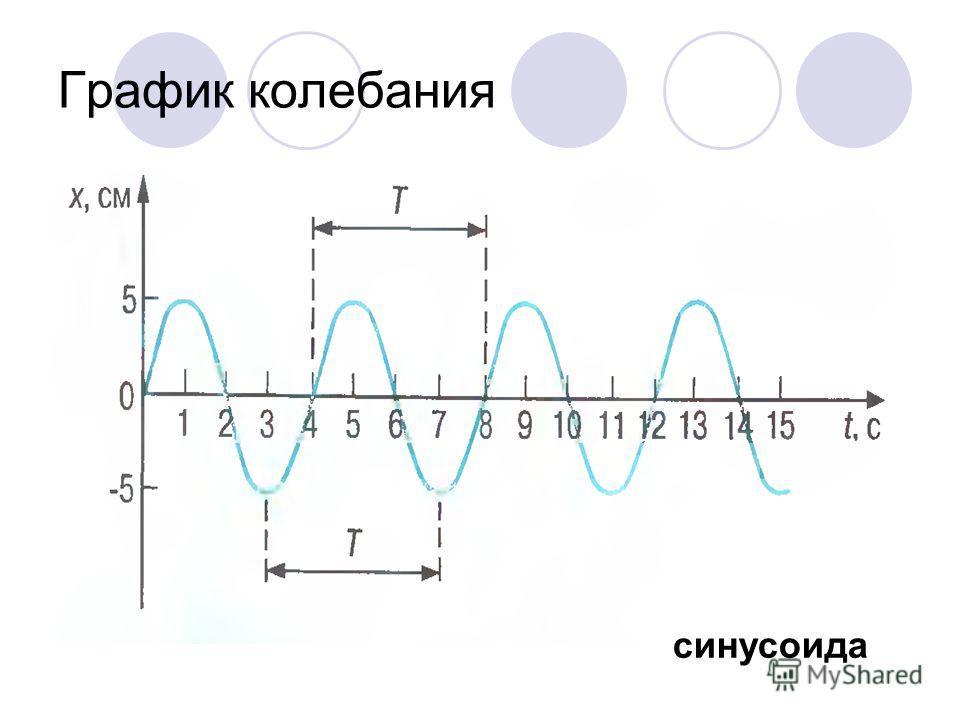 График колебания синусоида
