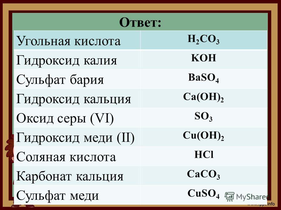 Ответ: Угольная кислота H 2 CO 3 Гидроксид калия KOH Сульфат бария BaSO 4 Гидроксид кальция Ca(OH) 2 Оксид серы (VI) SO 3 Гидроксид меди (II) Cu(OH) 2 Соляная кислота HCl Карбонат кальция CaCO 3 Сульфат меди CuSO 4