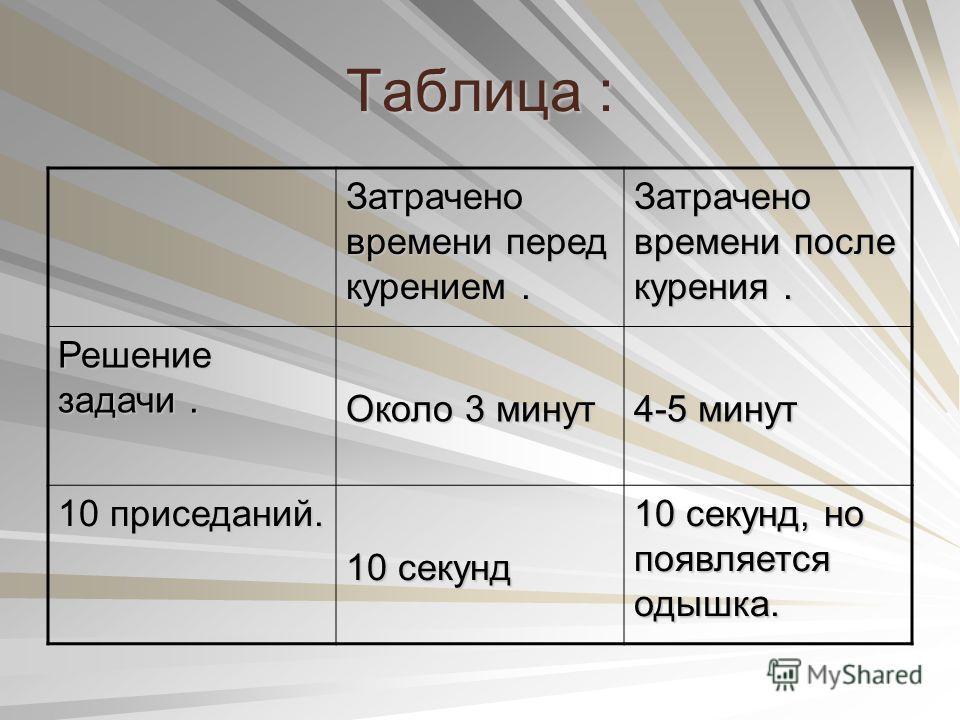Таблица : Затрачено времени перед курением. Затрачено времени после курения. Решение задачи. Около 3 минут 4-5 минут 10 приседаний. 10 секунд 10 секунд, но появляется одышка.