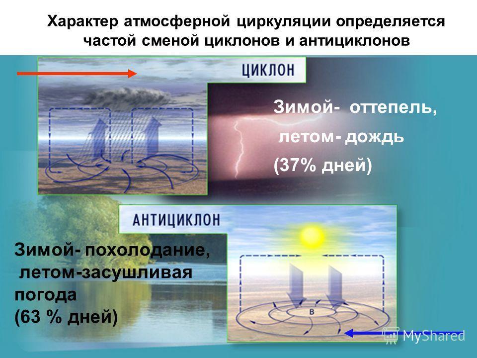Характер атмосферной циркуляции определяется частой сменой циклонов и антициклонов Зимой- оттепель, летом- дождь (37% дней) Зимой- похолодание, летом-засушливая погода (63 % дней)