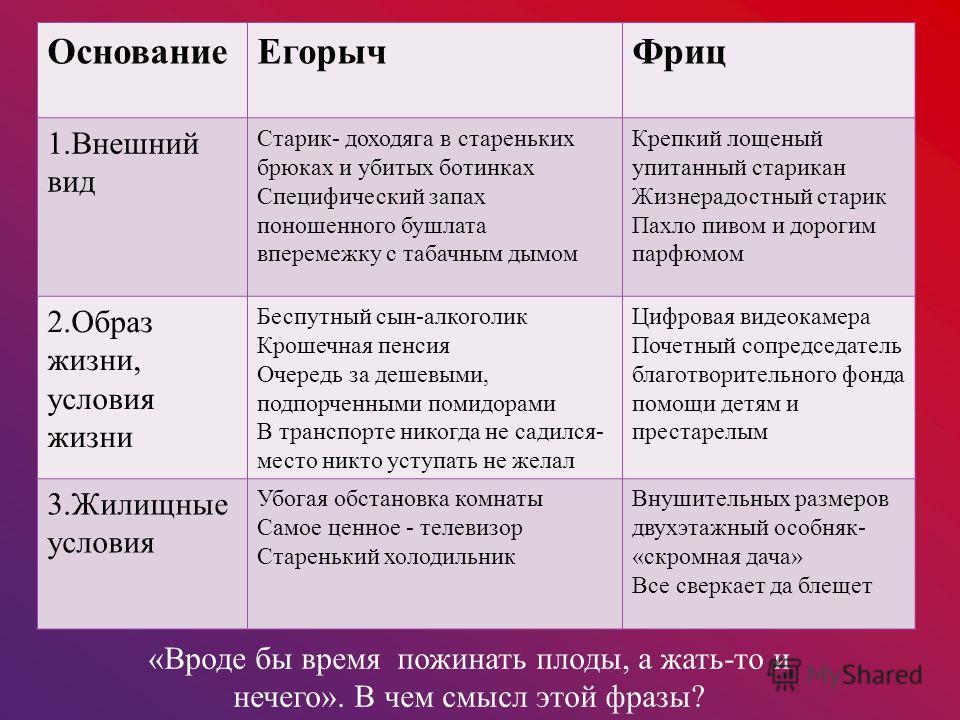 Основание ЕгорычФриц 1. Внешний вид 2. Образ жизни, условия жизни 3. Жилищные условия