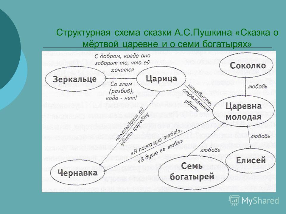 Структурная схема сказки А.С.Пушкина «Сказка о мёртвой царевне и о семи богатырях»