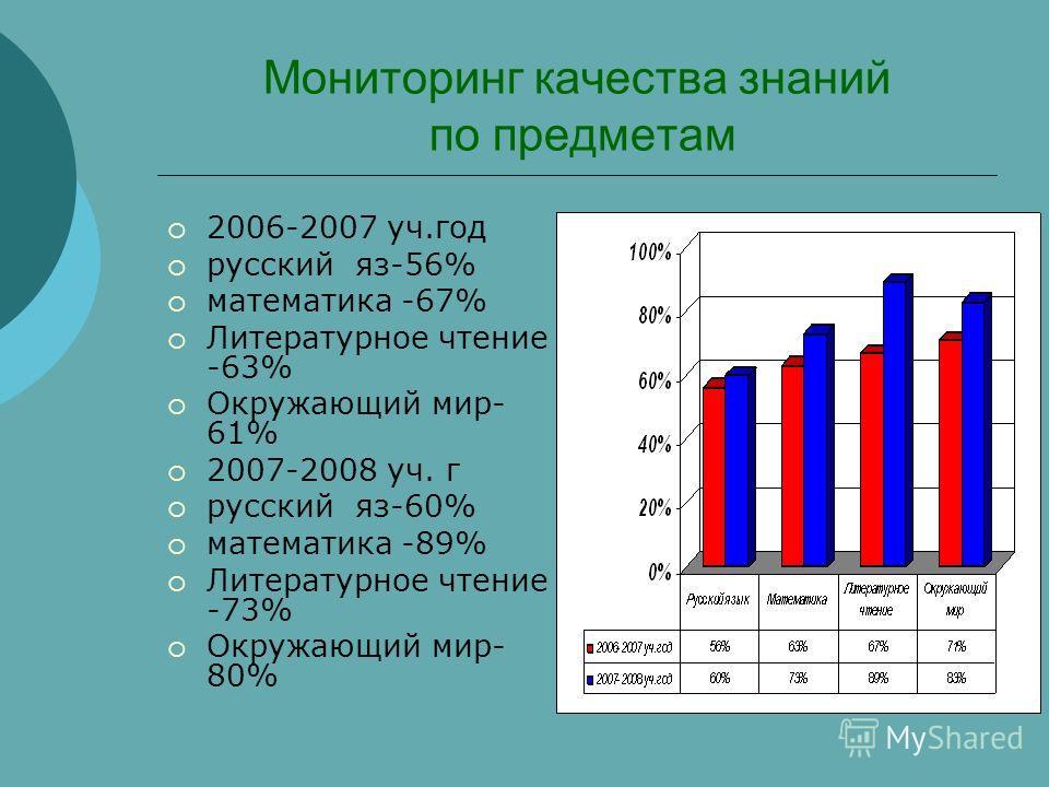 Мониторинг качества знаний по предметам 2006-2007 уч.год русский яз-56% математика -67% Литературное чтение -63% Окружающий мир- 61% 2007-2008 уч. г русский яз-60% математика -89% Литературное чтение -73% Окружающий мир- 80%