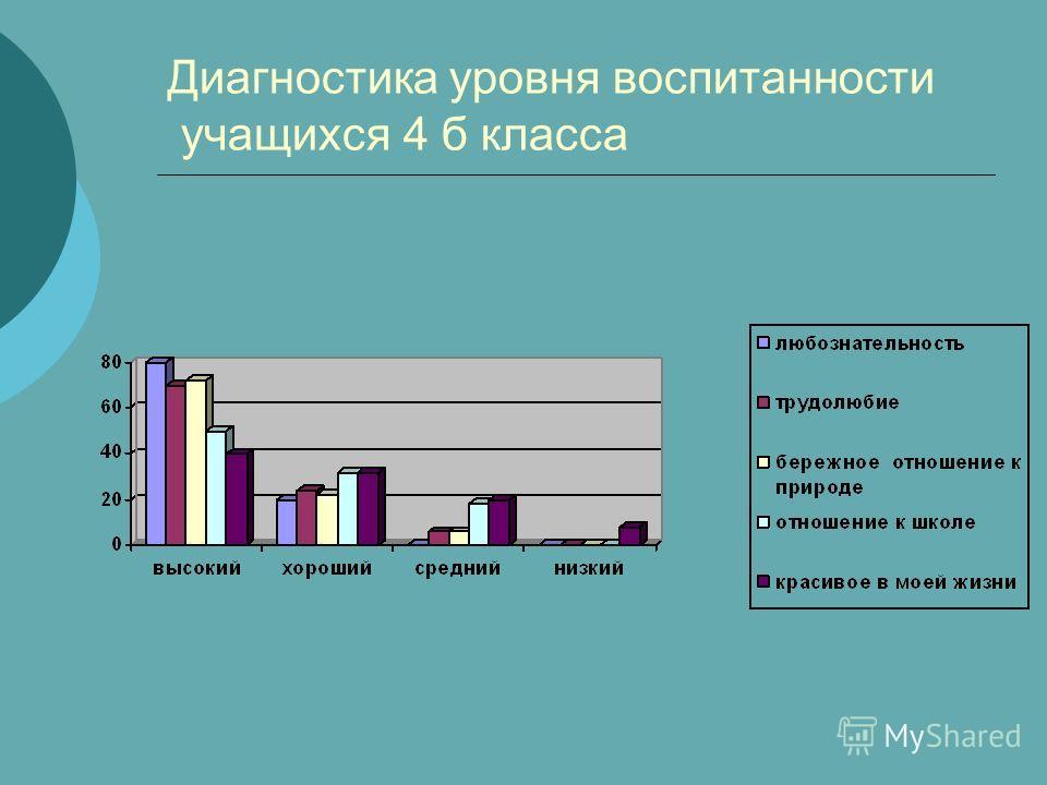 Диагностика уровня воспитанности учащихся 4 б класса