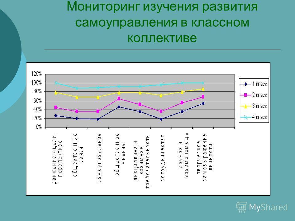 Мониторинг изучения развития самоуправления в классном коллективе