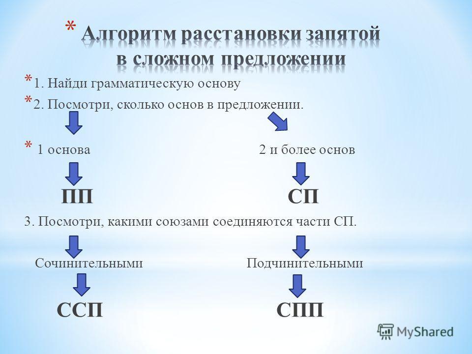 * 1. Найди грамматическую основу * 2. Посмотри, сколько основ в предложении. * 1 основа 2 и более основ ПП СП 3. Посмотри, какими союзами соединяются части СП. Сочинительными Подчинительными ССП СПП