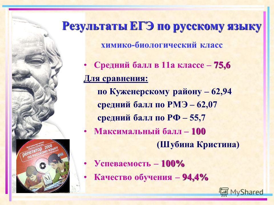Результаты ЕГЭ по русскому языку Результаты ЕГЭ по русскому языку химико-биологический класс 75,6Средний балл в 11 а классе – 75,6 Для сравнения: по Куженерскому району – 62,94 средний балл по РМЭ – 62,07 средний балл по РФ – 55,7 100Максимальный бал