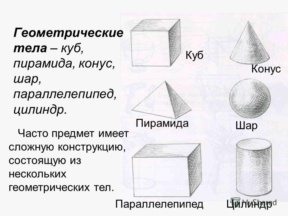 Геометрические тела – куб, пирамида, конус, шар, параллелепипед, цилиндр. Куб Конус Пирамида Шар Параллелепипед Часто предмет имеет сложную конструкцию, состоящую из нескольких геометрических тел. Цилиндр