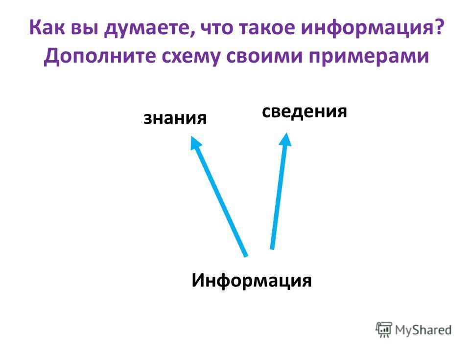 Как вы думаете, что такое информация? Дополните схему своими примерами Информация знания сведения