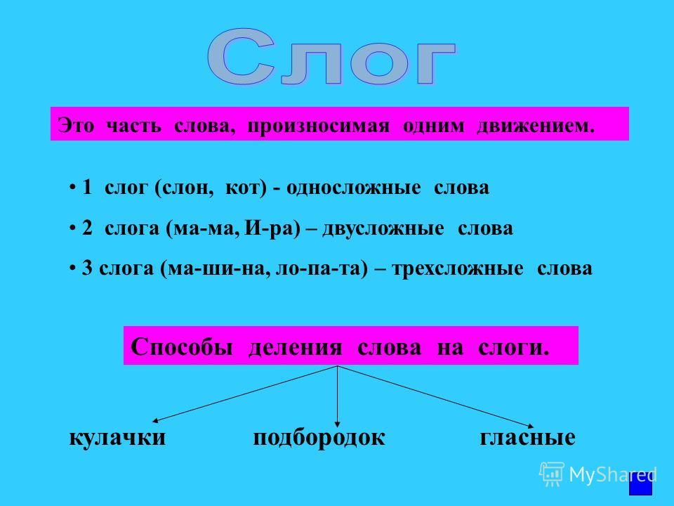 Каждое слово является отдельной частью речи. Часть речи (слово) Имя существительное Имя прилагательное Имя числительное Глагол Наречие Местоимение Союз Предлог