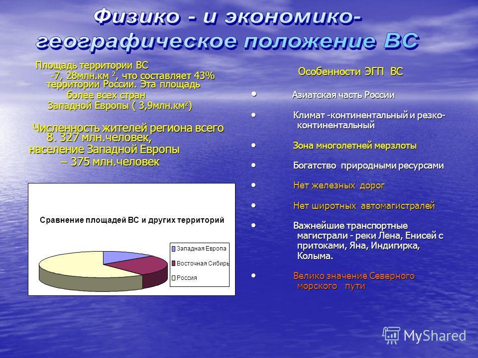 Площадь территории ВС Площадь территории ВС -7, 28 млн.км 2, что составляет 43% территории России. Эта площадь -7, 28 млн.км 2, что составляет 43% территории России. Эта площадь более всех стран более всех стран Западной Европы ( 3,9 млн.км 2 ) Запад