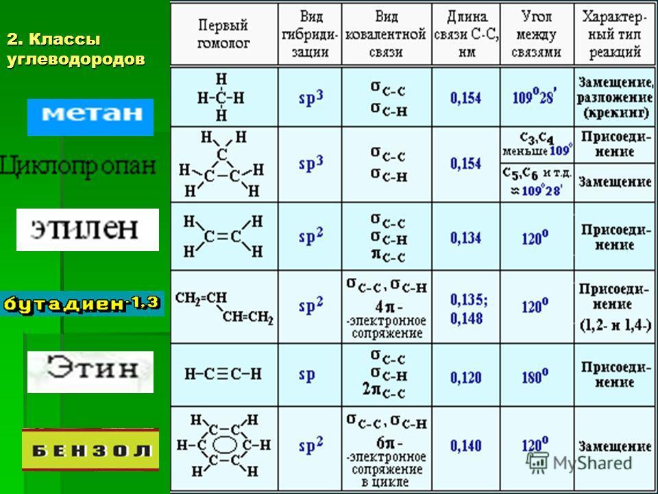 2. Классы углеводородов