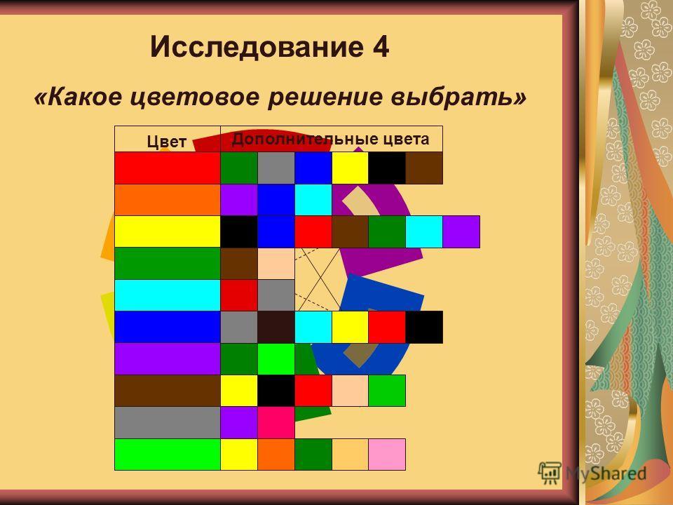 Исследование 4 «Какое цветовое решение выбрать» Цвет Дополнительные цвета