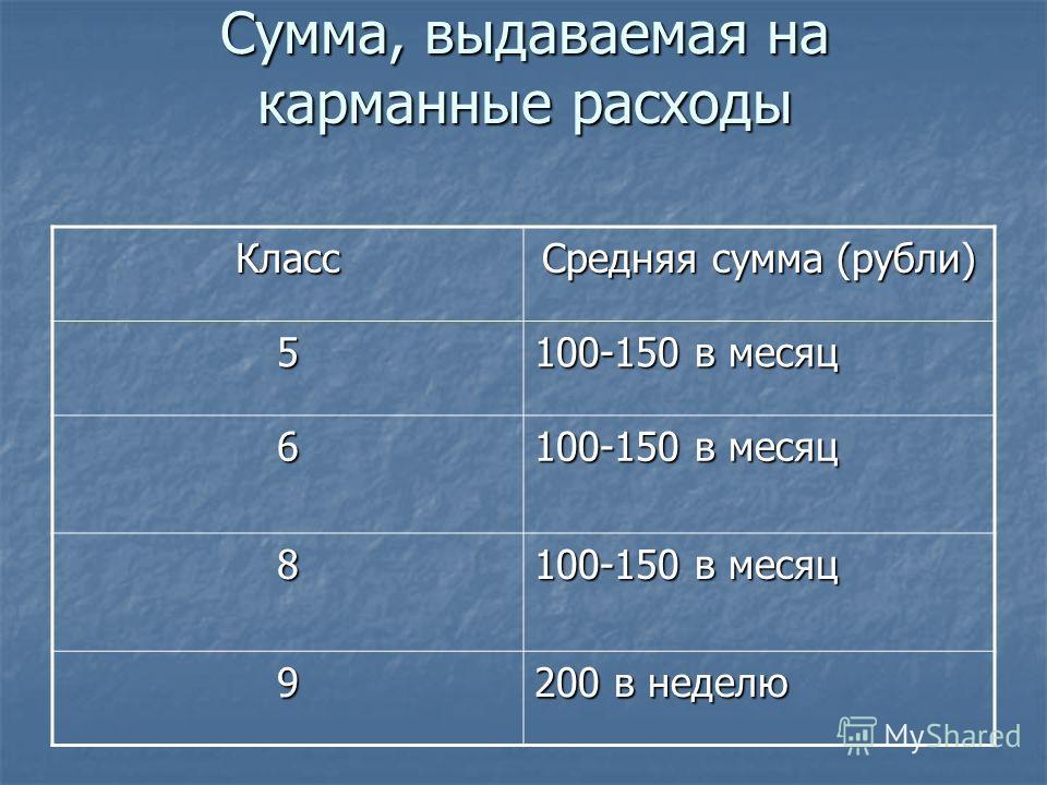 Сумма, выдаваемая на карманные расходы Класс Средняя сумма (рубли) 5 100-150 в месяц 6 8 9 200 в неделю
