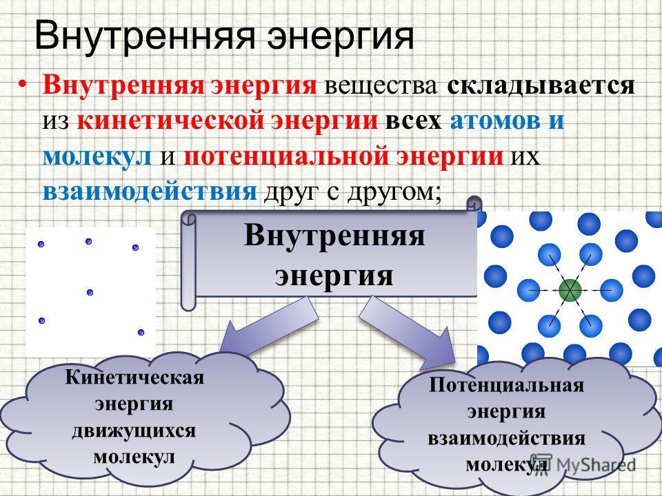 Внутренняя энергия Внутренняя энергия вещества складывается из кинетической энергии всех атомов и молекул и потенциальной энергии их взаимодействия друг с другом; Внутренняя энергия Кинетическая энергия движущихся молекул Потенциальная энергия взаимо