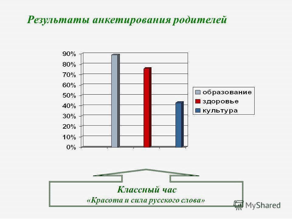 Классный час «Красота и сила русского слова» Результаты анкетирования родителей