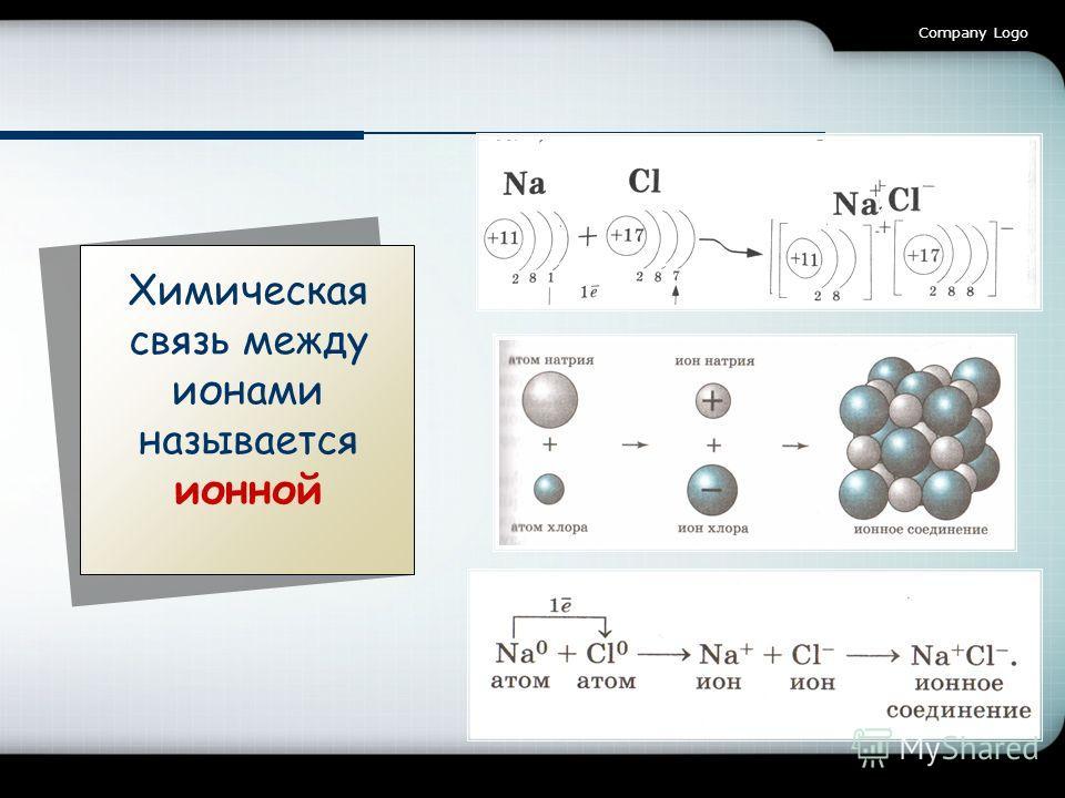Company Logo Химическая связь между ионами называется ионной