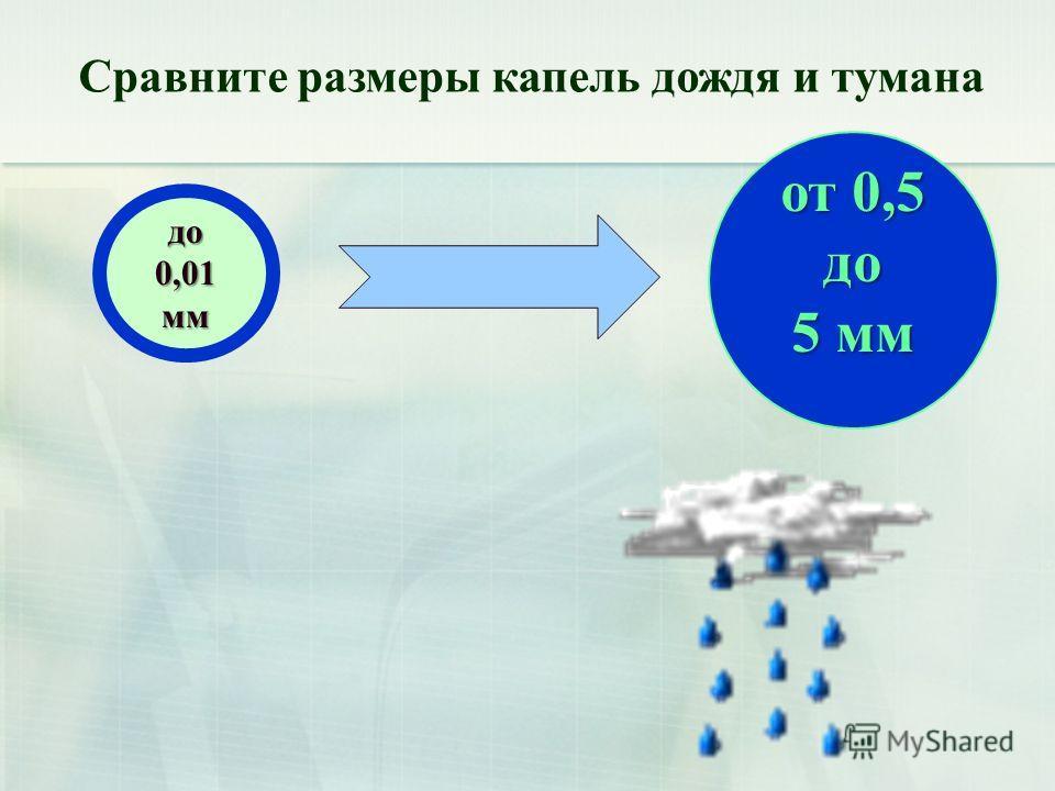 до 0,01 мм от 0,5 до 5 мм Сравните размеры капель дождя и тумана