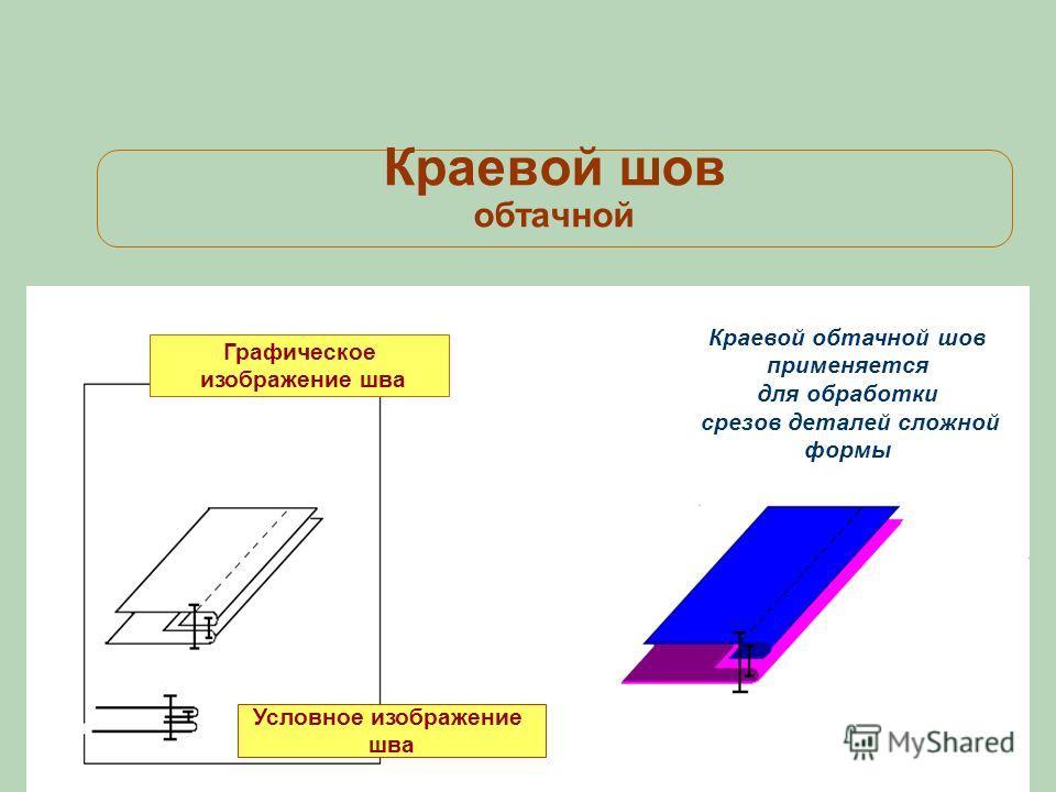 Краевой шов обтачной Условное изображение шва Краевой обтачной шов применяется для обработки срезов деталей сложной формы Графическое изображение шва