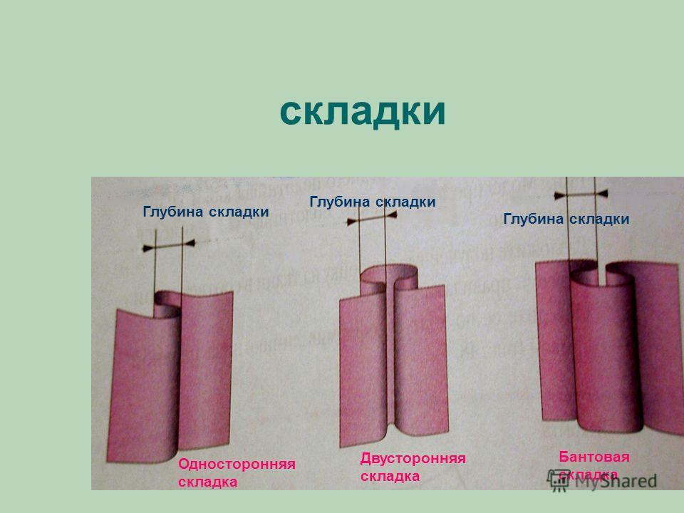 складки Глубина складки Глубина складки Глубина складки Односторонняя складка Двусторонняя складка Бантовая складка