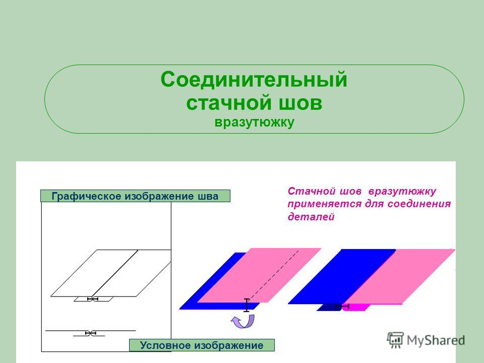 Соединительный стачной шов вразутюжку Графическое изображение шва Условное изображение Стачной шов вразутюжку применяется для соединения деталей