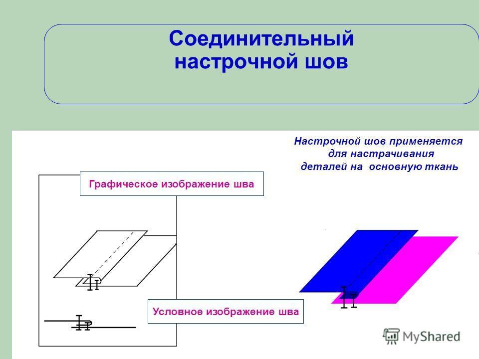 Графическое изображение шва Соединительный настрочной шов Условное изображение шва Настрочной шов применяется для настрачивания деталей на основную ткань